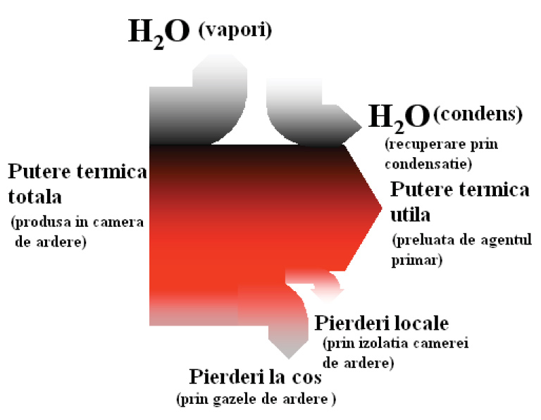 Centrale Condensatie