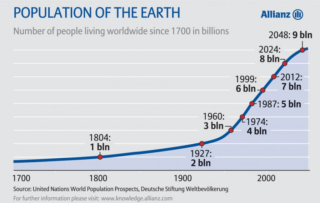 cresterea populatiei