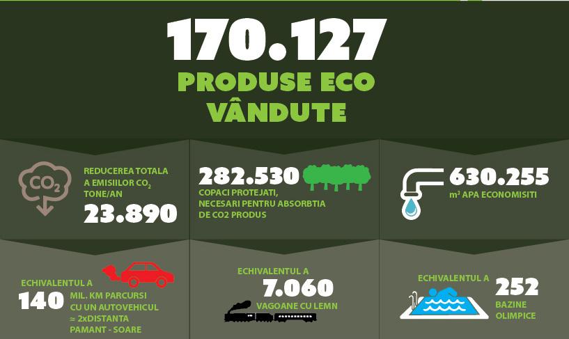 beneficii produse eco