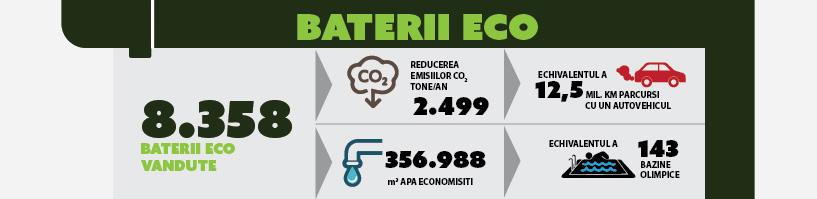 baterii eco