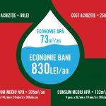 baterii temporizate economie apa