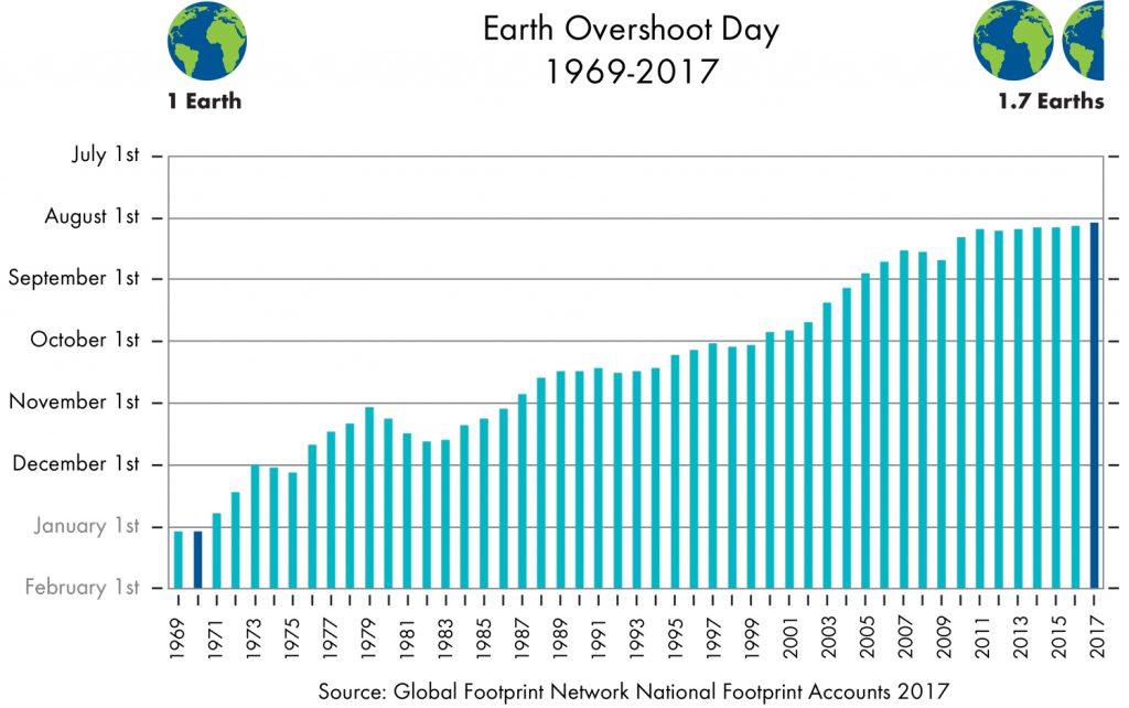 Grafic Earth Overshoot Day