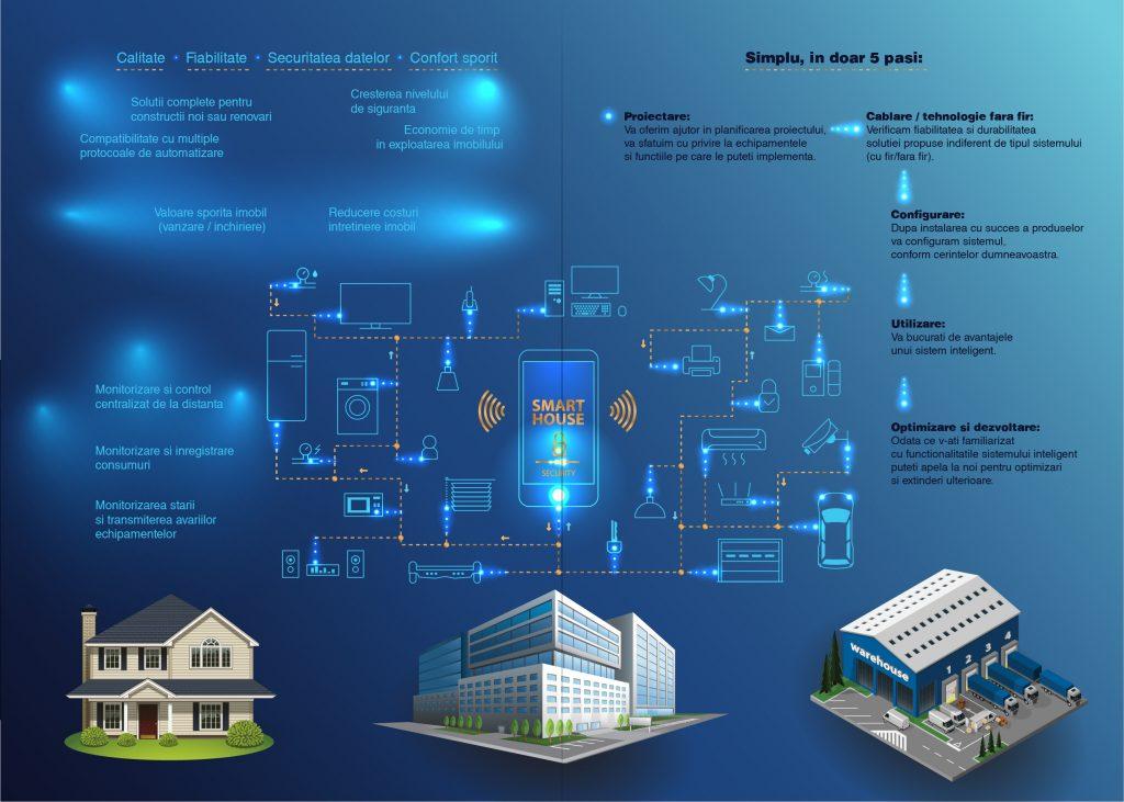 Avantajele transformarii casei intr-o casa inteligenta