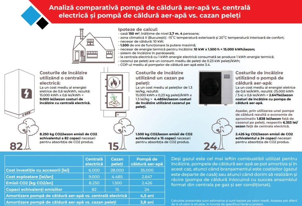 centrala electrica - pompa de caldura - cazan peleti