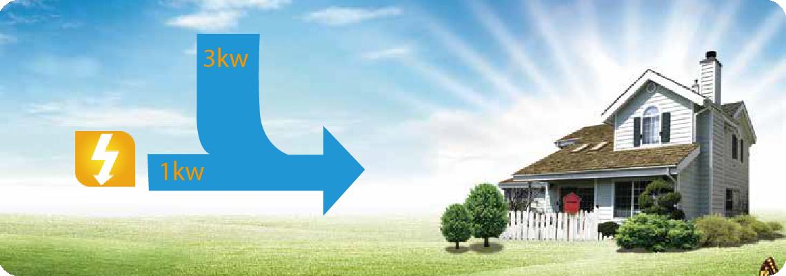Procentul de energie preluat din aer